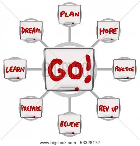 The word Go on a dry erase board surrounded by words of encouragement like dream, learn, prepare, believe, rev up, plan, hope and practice