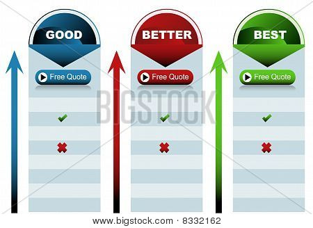 Circle Good Better Best Chart