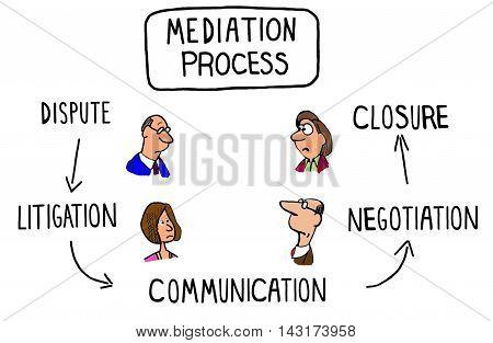 Illustration of the mediation process showing multiple steps.