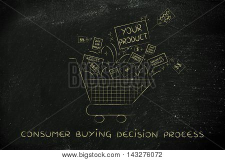 Shopping Cart With Your Product & Competition's Items
