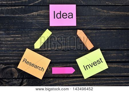 Idea Research Invest connected notes on wooden table