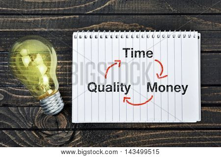 Time quality money scheme on notepad and light bulb