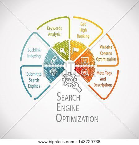 SEO Search Engine Optimization Marketing Wheel Infographic