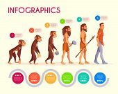 Human Evolution Infographics. Steps Of Monkey Transforming To Modern Man, Time Line. Male Character  poster