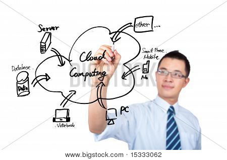 young businessman drawing a cloud computing Application diagram