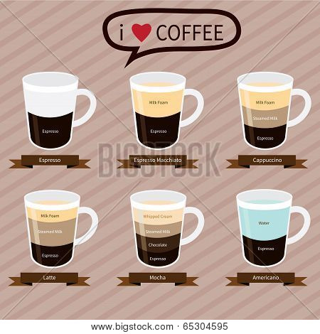 Coffee infographic elements types of coffee drinks