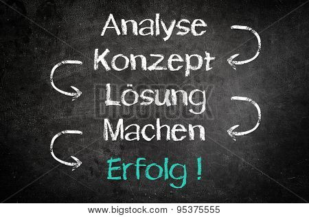 Simple Design for Success Concept from a Simple Process of Analysis, Concept, Solution and Create in German Texts Written on Black Chalkboard