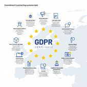 Gdpr Infographics. European Personal Data And Privacy Protection Regulation Business Info Chart. Sec poster