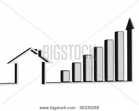 Growth Of Sales Of Real Estate