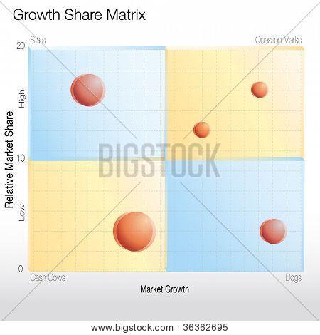 Uma imagem de um gráfico de matriz de parte do crescimento.