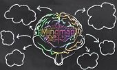 image of left brain  - Mindmap with a Brain and Empty Clouds - JPG