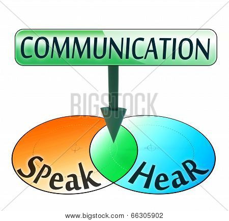 Communication From Speak And Hear Words