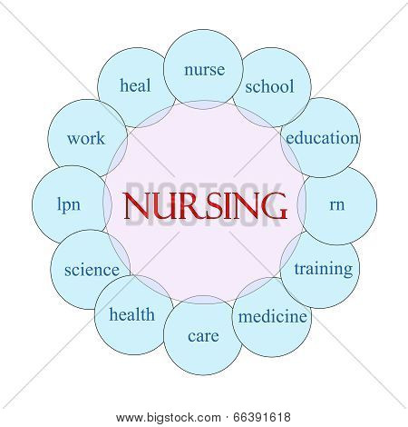 Nursing Circular Word Concept