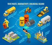 Toxic Radioactive Nuclear Biological Waste Hazard Isometric Flowchart With  Safe Disposal Transporta poster