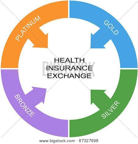 Health Insurance Exchange Word Circle Concept