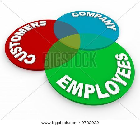 Customer Service - Venn Diagram