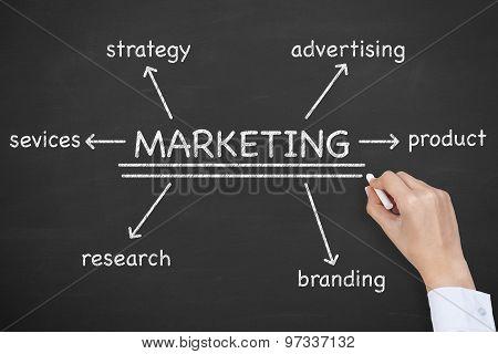 Marketing Diagram on Blackboard