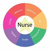 picture of rn  - A Nurse circular concept with great terms around the center including caring medicine rn tender and more with a yellow star in the middle - JPG