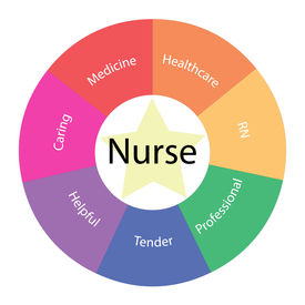 foto of rn  - A Nurse circular concept with great terms around the center including caring medicine rn tender and more with a yellow star in the middle - JPG