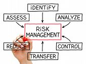 stock photo of reduce  - Hand sketching Risk Management flow chart with red marker on transparent wipe board - JPG