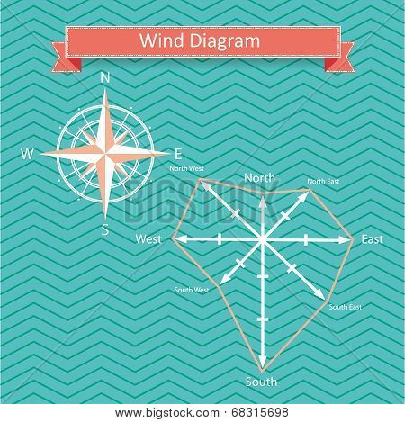 vector wind rose diagram and compass