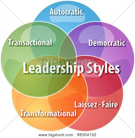 business strategy concept infographic diagram illustration of leadership styles