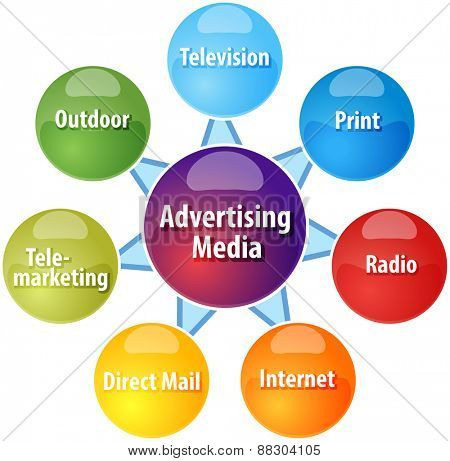 business strategy concept infographic diagram illustration of advertising media types