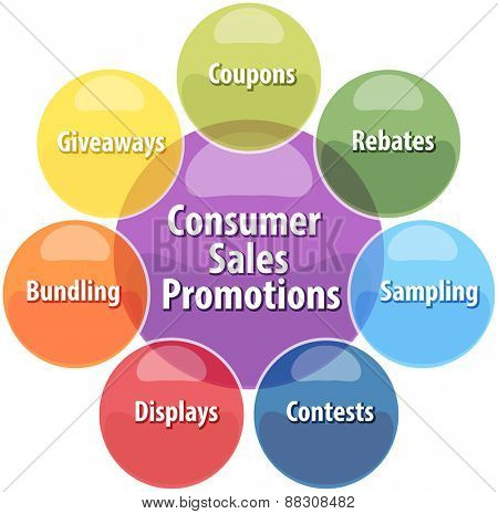 business strategy concept infographic diagram illustration of consumer sales promotions activities