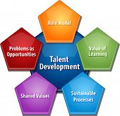 stock photo of role model  - business strategy concept infographic diagram illustration of talent development approach - JPG