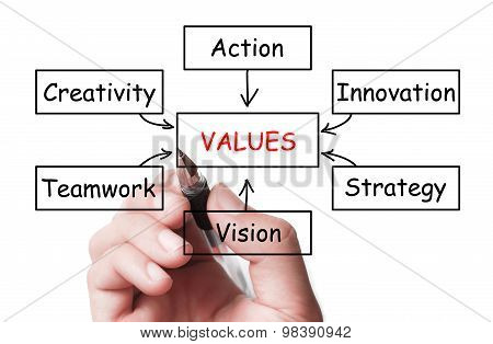 Values Concept