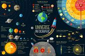 Set of Universe Infographics - Solar system, Planets comparison, Sun and Moon Facts, Space Junk made poster