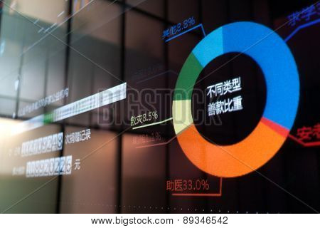 Pie chart on digital display board. the chinese words are the data source and analysis of the profit type.