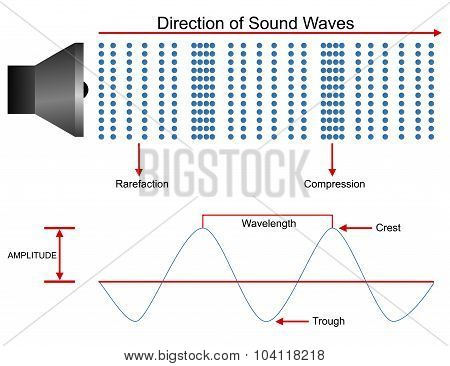 Sound waves propagation design