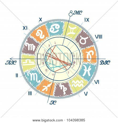 Example of Natal Chart.