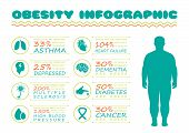 Obesity Infographic poster