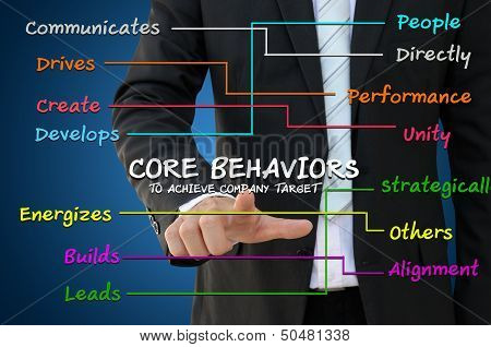 Core Behavior for business concept