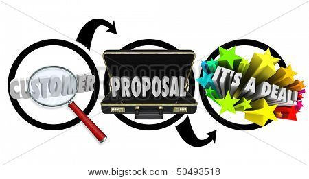 A flowchart or diagram showing a magnifying glass on the word Customer, a briefcase with Proposal and colorful fireworks with It's a Deal to illustrate a closed sale and the selling process