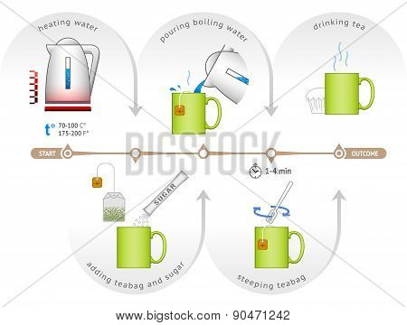 Infographic For Process Of Brewing Teabag