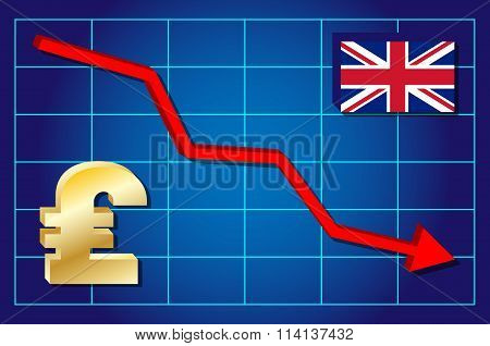 Pound - falling pound exchange rate.