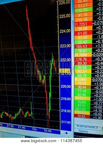 sharply falling price of shares on the stock exchange
