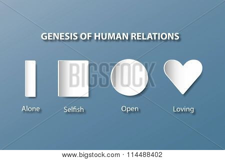 Genesis of human relations concept