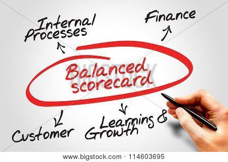 Balanced Scorecard Diagram