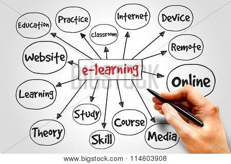 E-learning Mind Map