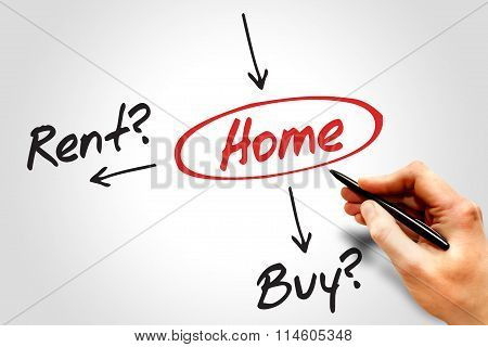 Buy Or Rent, Home