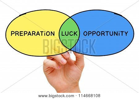 Preparation Luck Opportunity Concept