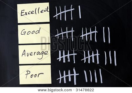 Quantity Of Excellent, Good, Average Or Poor