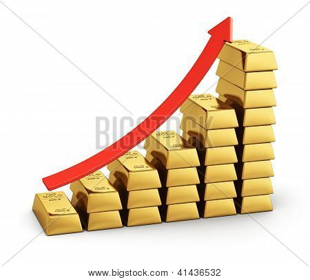 Bar chart from gold ingots
