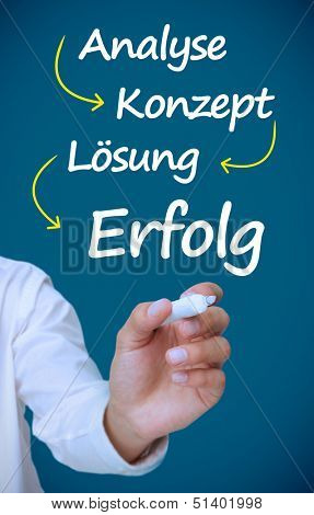Businessman writing german words for problem analysis concept solution and success in white with marker on blue background