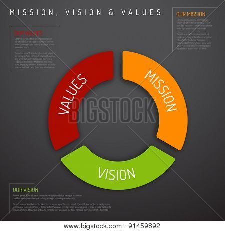 Vector Mission, vision and values diagram schema infographic (pie chart dark version)