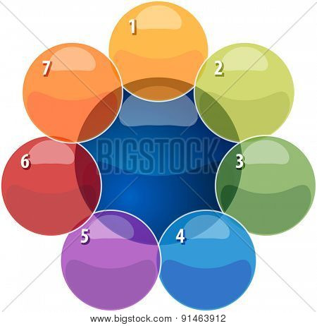 blank business strategy concept infographic diagram illustration of relationship overlapping diagram seven